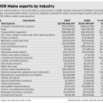Exports growth to pull Maine out of recession