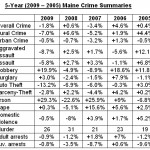 Maine crime rate rises 3.6 percent in 2010
