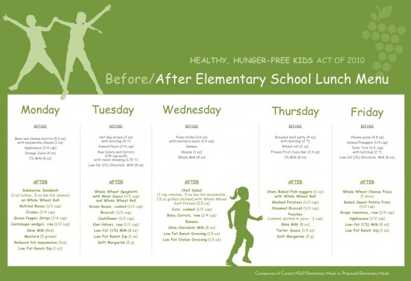 Secretary Tom Vilsack on Thursday offered an example of how school diets would change, with before and after daily menus.