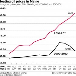 Mainers using less oil to heat homes, census shows