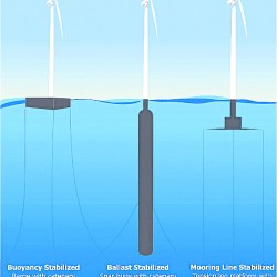 UM researcher tells Congress offshore wind power holds great potential