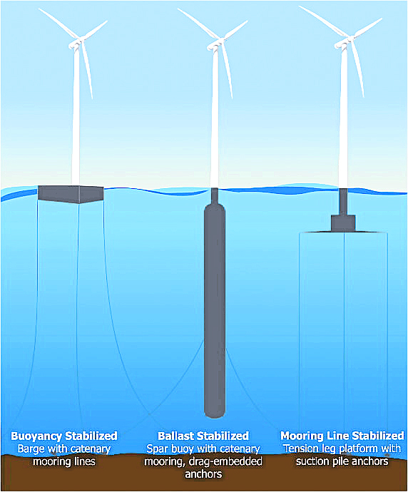 The DeepCwind Consortium is investigating three general designs — Buoyancy Stabilized, Ballast Stabilized and Mooring Line Stabilized — for modeling at the University of Maine Deepwater Offshore Wind Test Site.