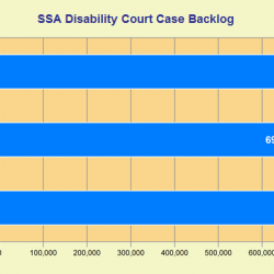 Progress on disability benefit backlog disputed