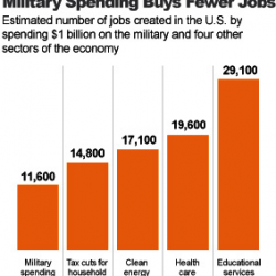 Government job losses a growing drag on recovery