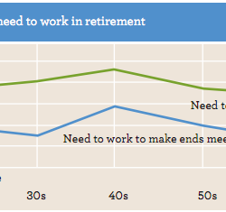 More older Americans working than ever before