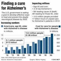 Small study: Drug may help stabilize Alzheimer's