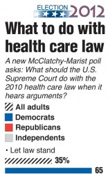 Health care reform — what do physicians think?