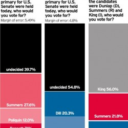 Angus King faces challenge in female voters