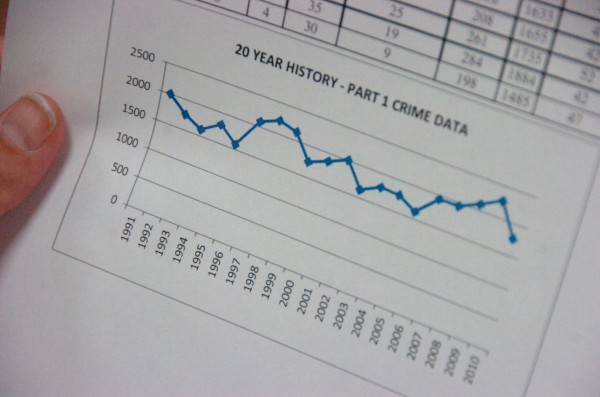 During an interview with the Bangor Daily News on April 5, 2012, Bangor Police Chief Ron Gastia discusses illegal drug use and the overall crime trends (as seen in pictured graph) in the city over the past 20 years.