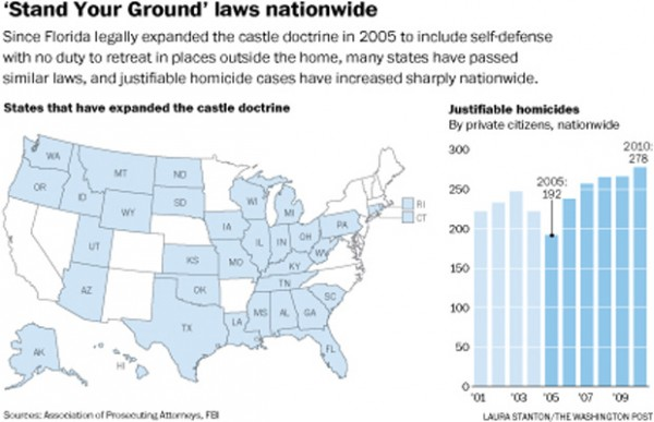 Stand Your Ground Laws Coincide With Jump In Justifiable Homicide Cases