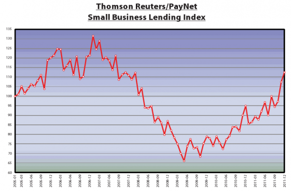 The Thompson Reuters/Paynet lending index did not return to 2005 levels until the third quarter of 2011.