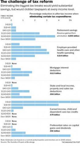 Congress considers tax breaks on retirement savings