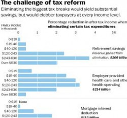 Federal tax breaks now equal to tax revenue