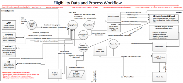 Diagram showing the Maine Department of Health and Human Services' claims management processing system.