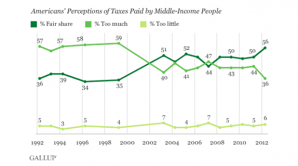 While the tax debate often focuses on the very wealthy, a recent Gallup poll finds 56 percent of respondents saying middle-income people pay their fair share, up from 50 percent in 2011 and the highest Gallup has recorded since first asking this question in 1992.
