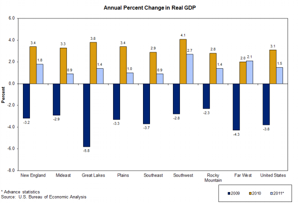 Annual percent change in gross domestic product, 2009-2011
