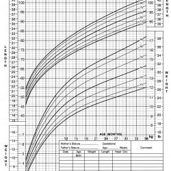 cdc growth chart template - novasatfm.tk