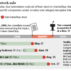 Members of Congress trade stocks of companies they oversee