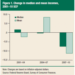 Middle class share of America's income shrinking