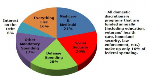 2010 federal  budget allocation