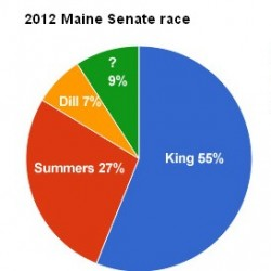 King holds 12-point lead in Senate race in latest poll