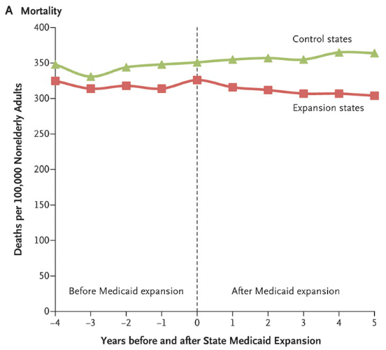 The vertical line represents the year during which the Medicaid expansions were implemented, meaning that year 1 was the first full year after the expansions (2002 for Arizona and New York and 2003 for Maine). In unadjusted models, the expansions were associated with a significant decrease in all-cause mortality in expansion states, as compared with control states and a significant increase in Medicaid coverage.