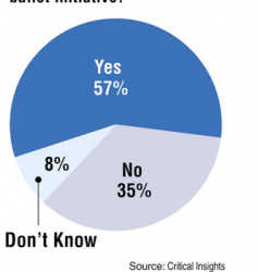 Poll: Mainers support wind power