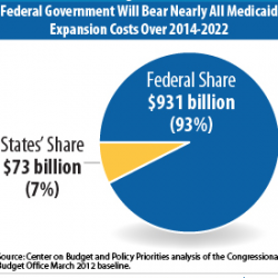 Great Recession still affects health care spending