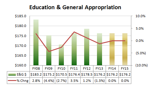 This graphic shows UMS E&G appropriation. It goes from FY2008 to proposed levels for FY2015.