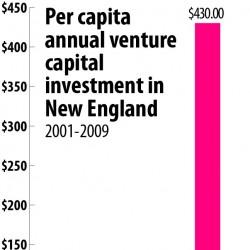 Venture Capital Half-Step