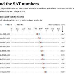 SAT reading scores fall to lowest level on record