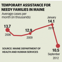 Maine GOP can't claim welfare drug test law as an achievement