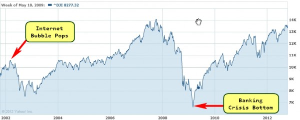 Dow Jones Industrial Average for the past 10 years.