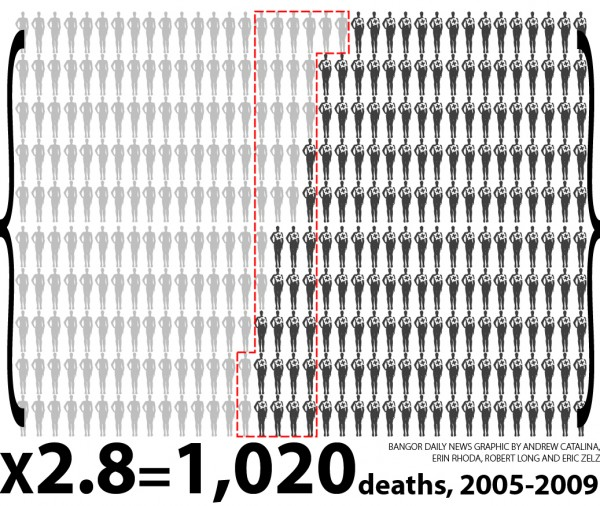 There were 1,020 suicides and homicides between 2005 and 2009, and 52 percent of them were committed with a firearm. Guns accounted for, on average, approximately 106 deaths per year over the time period. For every gun-related homicide in Maine, there were seven suicides. The graphic shows a proportionate number of all suicide and homicide deaths from 2005 to 2009. Those designated by the cross-hairs died by gun. The figures contained within the dashed line represent homicides only. All others committed suicide. SOURCE: Maine Center for Disease Control and Maine Department of Public Safety.