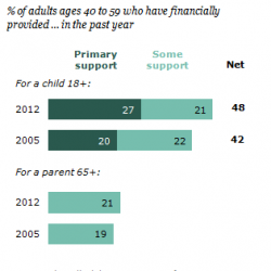 Young adults struggle without a home base