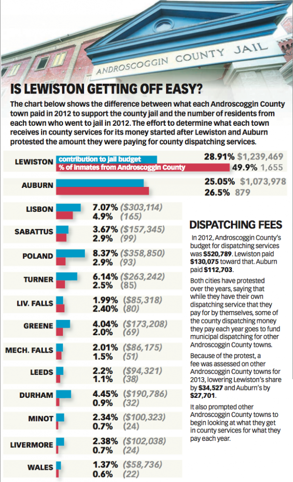 Source: Androscoggin County and Sun Journal analysis