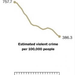 FBI: Violent crime down for fifth straight year