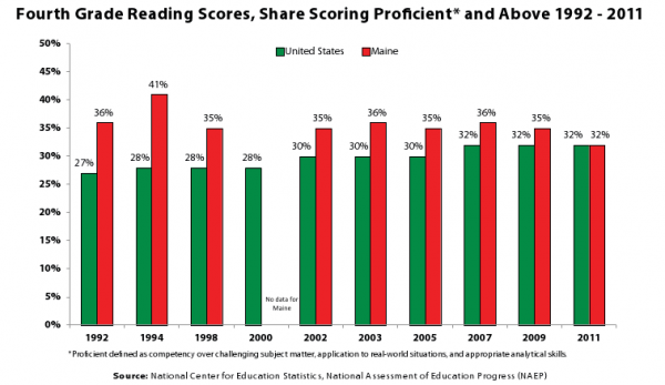 Maine reading scores once were significantly ahead of the national average, but have fallen in recent years.