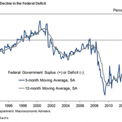 Five truths about the deficit and the debt