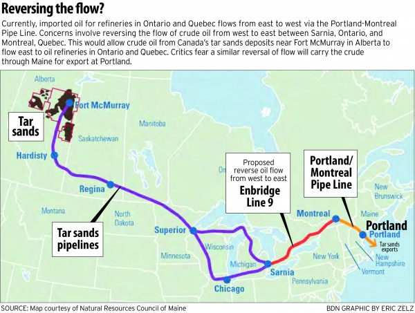 Imported oil for refineries in Ontario and Quebec flows from east to west via the Portland­-Montreal Pipe Line. Concerns involve reversing the flow of crude oil from west to east between Sarnia, Ontario and Montreal, Quebec. This would allow crude oil from Canada''s tar sands deposits near Fort McMurray in Alberta to flow east to oil refineries in Ontario and Quebec. Critics fear a similar reversal of flow will carry the crude through Maine for export at Portland. This is a map of the Portland-Montreal pipeline.