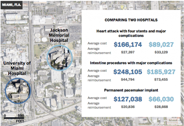 Two hospitals almost next door to each other have very different prices for common procedures.