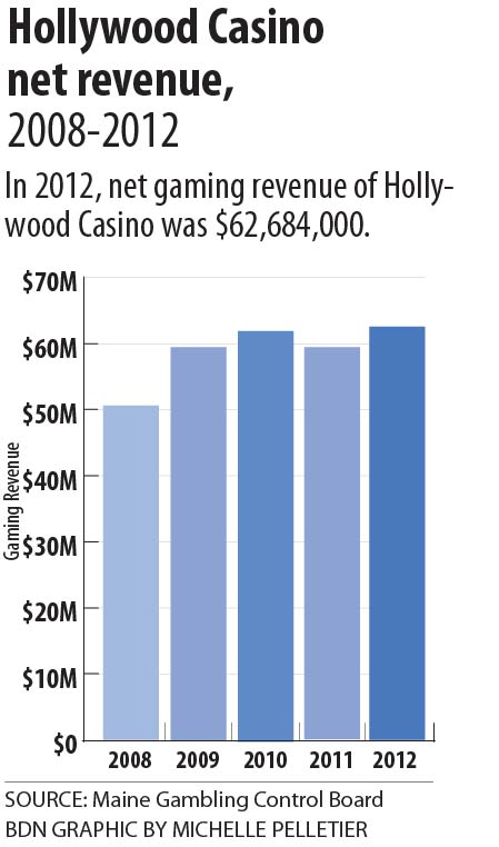 Maine casinos divorce rates lucks mobile casino