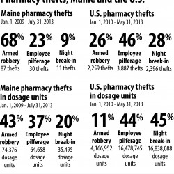Pills robbed from Rite Aid pharmacy in Bar Harbor