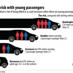 Teen drivers in recent fatal accidents ignored law