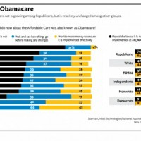 Americans stick with health law as opposition remains intense, poll finds