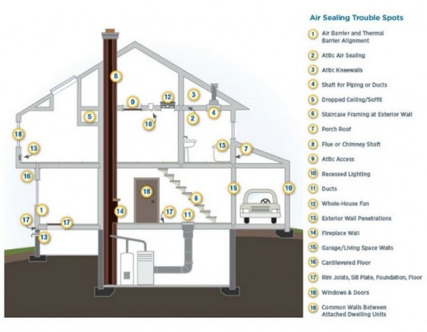 This diagram illustrates the most common air leakage spots in homes.