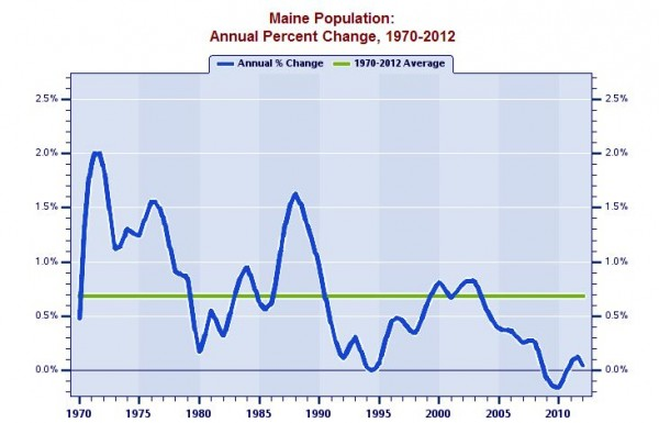 This chart displays the short-run pattern of Maine's population growth by tracking the year-to-year percent change over 1970-2012. The average annual percent change for the entire 43-year period is also traced on this chart to provide a benchmark for gauging periods of relative high -- and relative low -- growth against the backdrop of the long-term average. Source of data: U.S. Bureau of Economic Analysis.