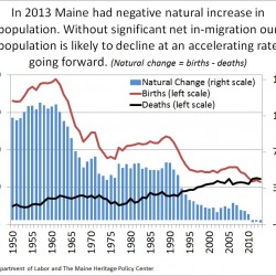 Half-measures won't improve Maine's bleak economic future