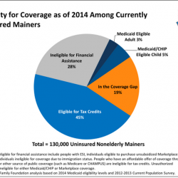 Report: 25,000 Mainers fall into Obamacare coverage gap