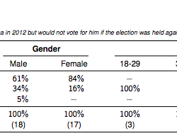 Maine for gay marriage, at least according to poll